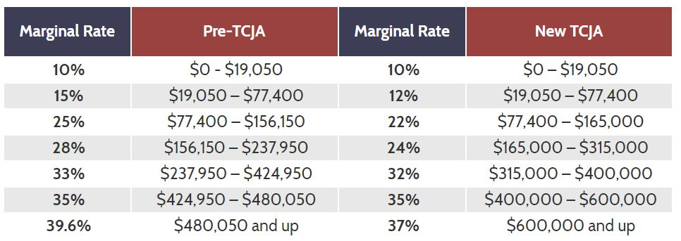 Sample Tax Rate Changes