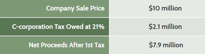 Sale compare